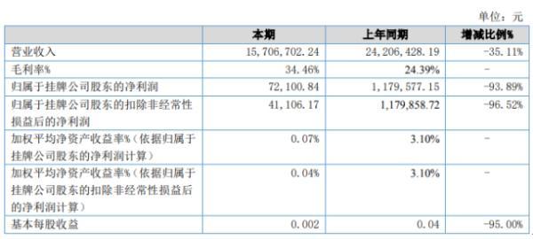 诚高科技2020年上半年净利7.21万下滑93.89% 营业收入减少