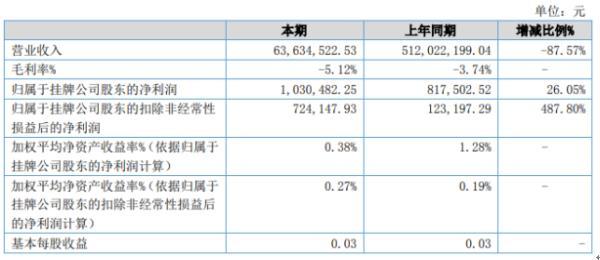 康泰旅游2020年上半年净利103.05万 同比增长26.05%