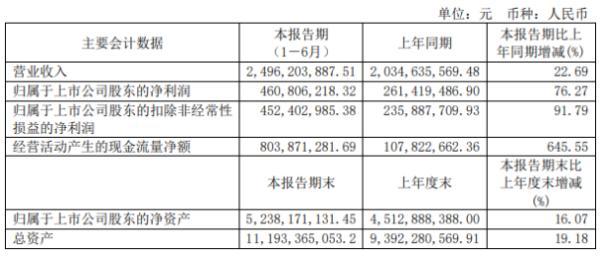 福莱特2020年上半年净利4.61亿增长76.27% 光伏玻璃销售均价增长