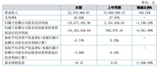 天堰科技2020年上半年亏损2367.75万同比由盈转亏 收入减少