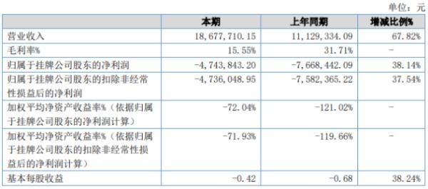 时代正邦2020年上半年亏损474.38万亏损减少 营业收入同比增加