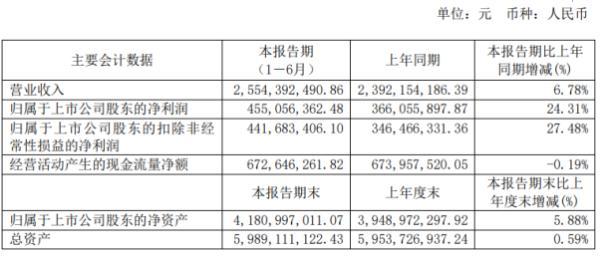 中炬高新2020年上半年净利4.55亿增长24.31% 经营业绩稳步提升