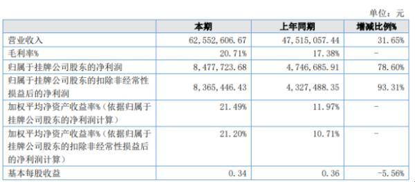 新威环境2020年上半年净利847.77万增长78.6% 营业收入大幅增加