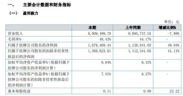 华日新材2020年上半年净利167.95万增长50% 积极开拓市场