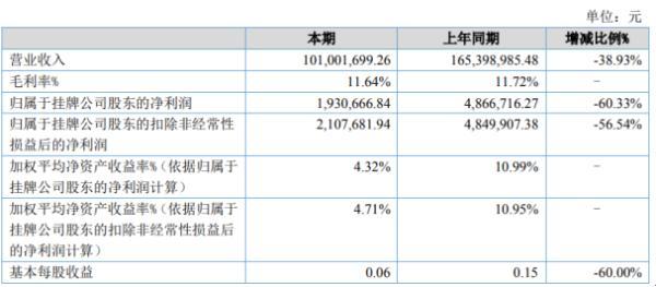 华企科技2020年上半年净利193.07万下滑60.33% 1-3月份停工减产