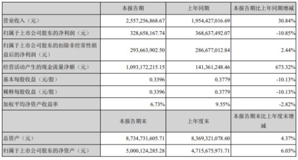 信维通信2020年上半年净利3.29亿下滑10.85% 营业成本增长