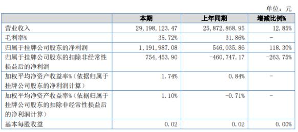 三辰电器2020年上半年净利119.2万增长118.3% 管理费用同比减少