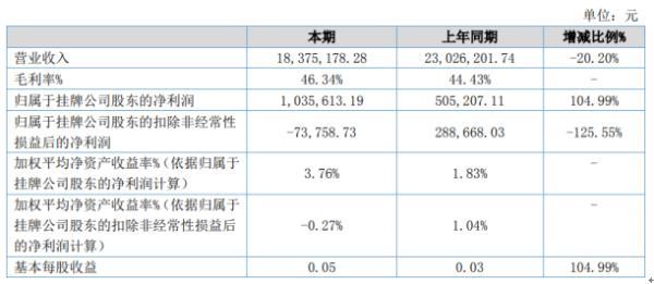 华工创新2020年上半年净利103.56万增长104.99% 受疫情影响销售费用降低