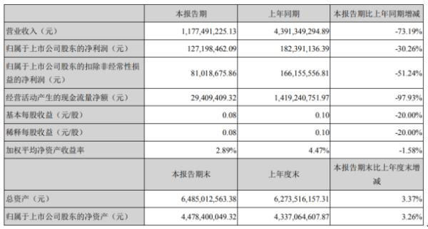 东方精工2020年上半年净利1.27亿下滑30.26% 部分订单出货、交付时间延后