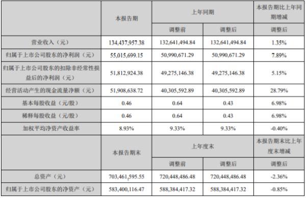 正海生物2020年上半年净利5501.57万增长7.89% 产品销量迅速回升