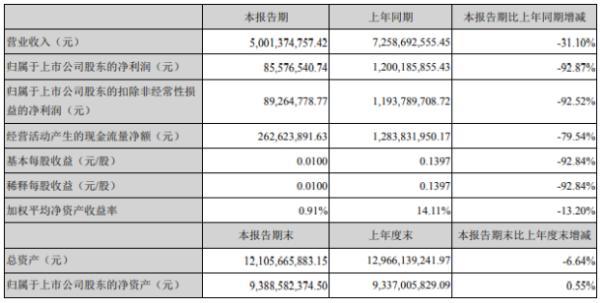 攀钢钒钛2020年上半年净利8557.65万下滑92.87% 钒、钛产品价格下降