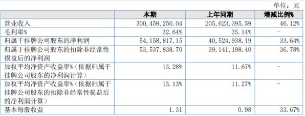 民生科技2020年上半年净利5415.88万增长33.64% 子公司天戌药业销售收入大幅增长