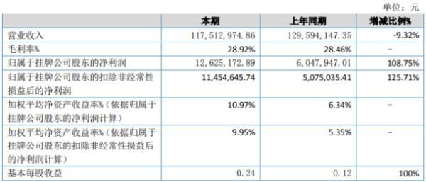欧曼科技2020年上半年净利1262.52万增长108.75% 营业成本下降