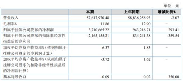 锐捷安全2020年上半年净利371.07万增长293.41% 公司业务也将逐渐恢复