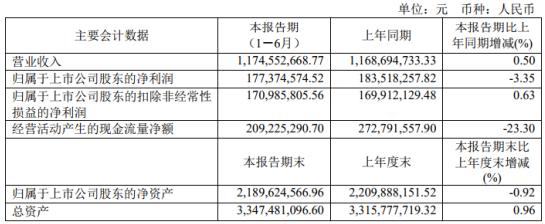 羚锐制药2020年上半年净利1.77亿减少3.35% 研发项目投入增加