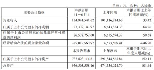 秦川物联2020年上半年净利2734万增长64% 开拓新客户、销售量增加