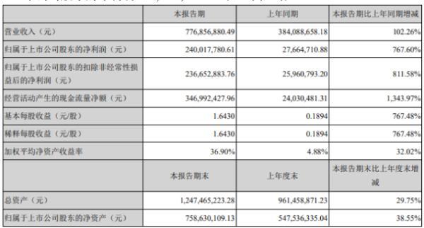 宝莱特2020年上半年净利2.4亿增长768% 产品销售收入大幅增长