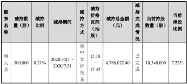 合诚股份股东何大喜减持30万股 套现约478.8万元
