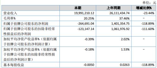 秦鸿新材2020年上半年亏损26.47万同比由盈转亏 营业成本增加