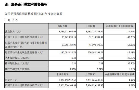 京粮控股2020年上半年净利7376.29万增长43% 业绩稳定增长