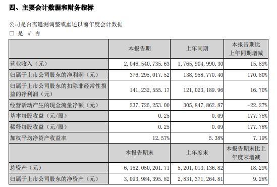 兴森科技2020年上半年净利3.76亿增长171% 加大市场拓展力度