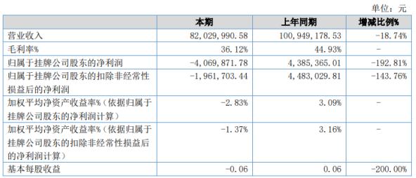 玉兰股份2020年上半年亏损406.99万由盈转亏 营业收入同比下滑
