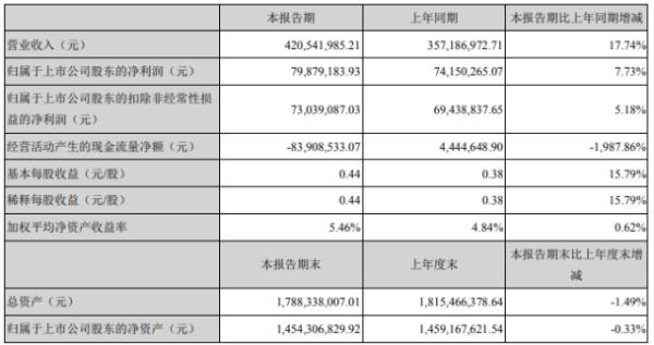 长缆科技2020年上半年净利7987.92万增长7.73% 业务规模增长
