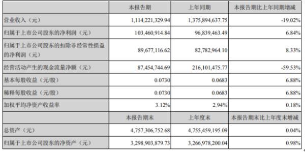 沧州明珠2020年上半年净利1.03亿增长6.84% 原材料价格下降