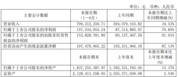千禾味业2020年上半年净利1.57亿增长79.85% 调味品产品销量提升