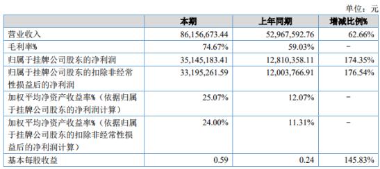 天纺标2020年上半年净利3514.52万增长174.35% 主营业务收入增加