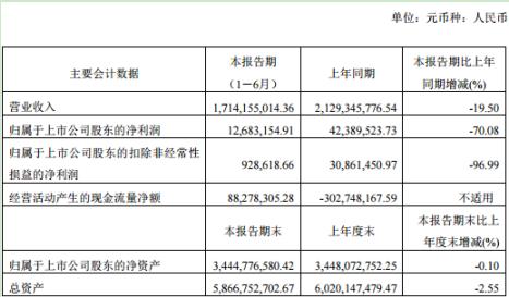 南京熊猫2020年上半年净利1268万下滑70% 智能工厂及系统工程业务收入减少