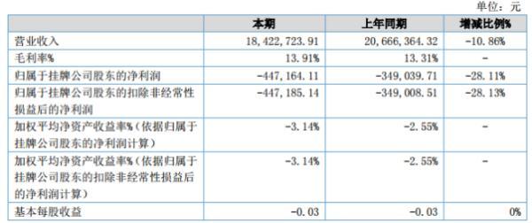 联凯科技2020年上半年亏损44.72万亏损增大 营业收入减少