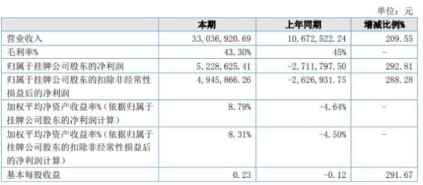 一派数控2020年上半年净利522.86万扭亏为盈 新接订单成倍增长