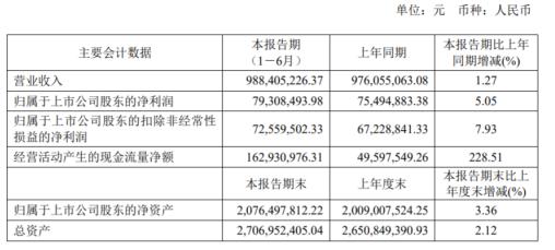 鸣志电器2020年上半年净利7930.85万增长5.05% 控制电机及其驱动系统板块业务较去年增长