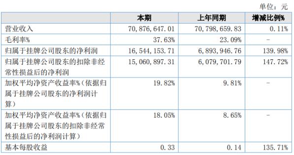 七丰精工2020年上半年净利1654.42万增长139.98% 销售费用有所降低