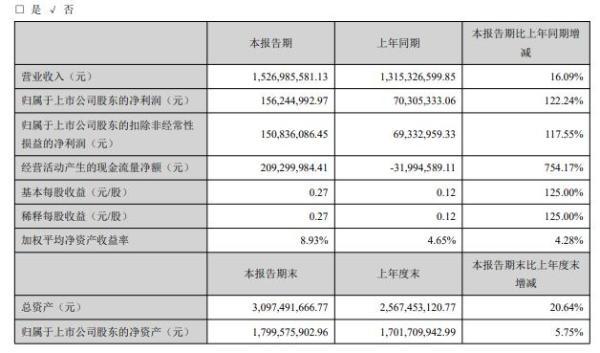 广弘控股2020年上半年净利1.56亿增长122% 有序推动各项工作开展