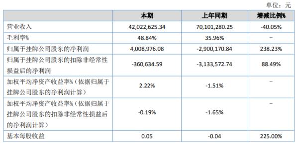 南华工业2020年上半年净利400.9万扭亏为盈 营业成本减少