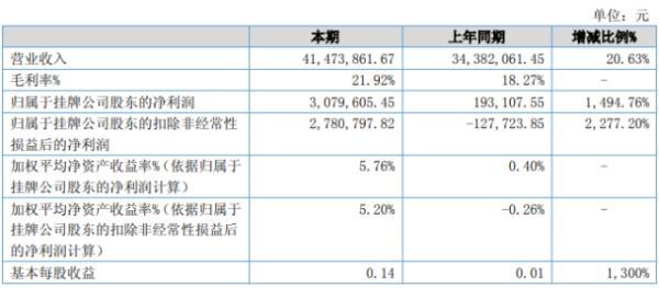 翔飞科技2020年上半年净利307.96万增长1494.76% 销售额增加