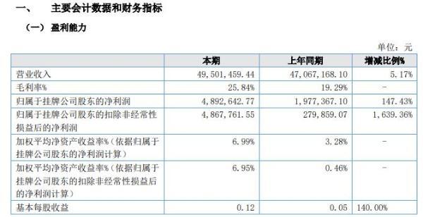 昊月新材2020年上半年净利489.26万增长147% 原有客户销售订单增加