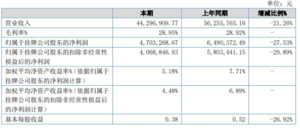 宁波科达2020年上半年净利470.33万下滑27.53% 客户订单下降