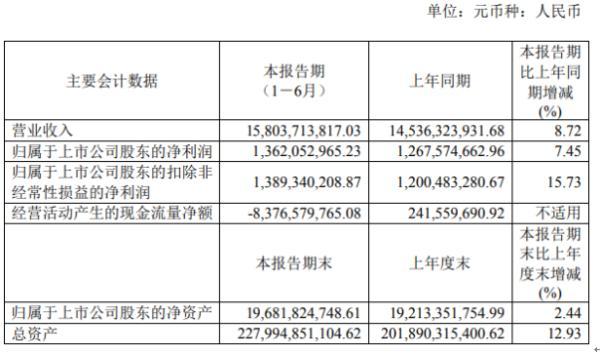 蓝光发展2020年上半年净利13.62亿增长7.45% 下属物业服务收入增长