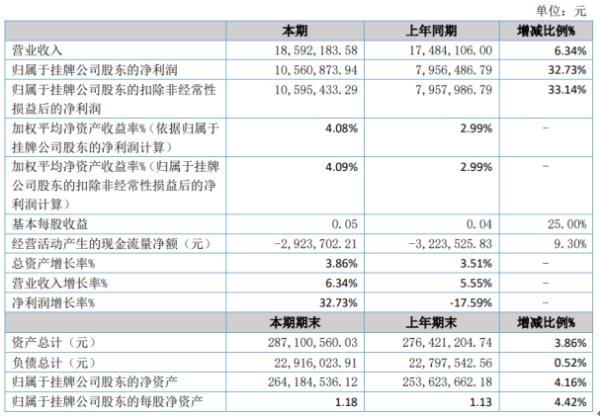 正新农贷2020年上半年净利1056.09万增长32.73% 业务及管理费减少