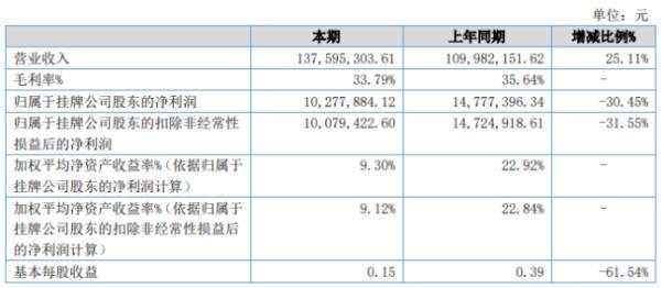 由我科技2020年上半年净利1027.79万下滑30.45% 研发费用和管理费用增幅较大