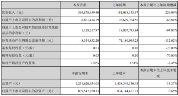 中青宝2020年上半年净利886万下滑67% 科技文旅业务收入大幅下降