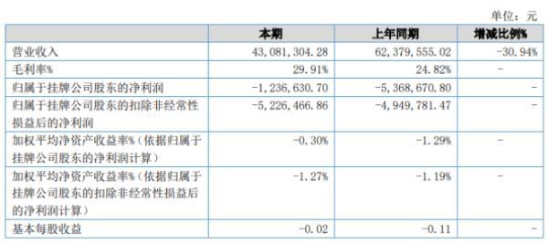 阿房宫2020年上半年亏损124万亏损减少 投资收益增加