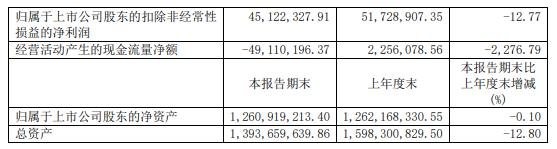 博通集成2020年上半年净利5000.5万 同比减少9%
