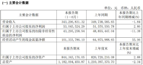 金海环境2020年上半年净利5304.55万增长2.86% 费用控制降低
