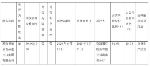 新五丰控股股东粮油集团质押7000万股 用于自身生产经营