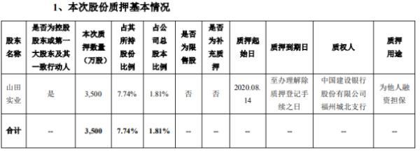 平潭发展控股股东山田实业质押3500万股 用于为他人融资担保