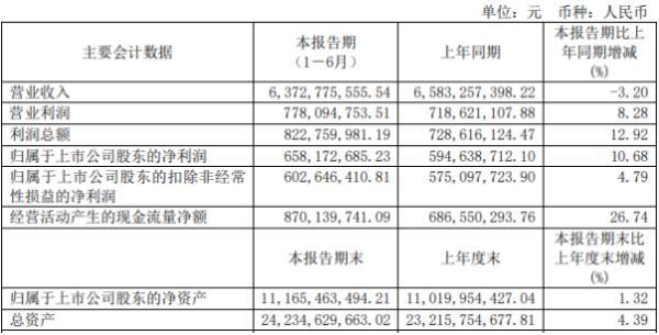 深圳燃气2020年上半年净利6.58亿 同比增长10.68%